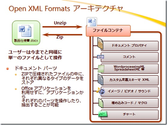 Office Open XML の構造