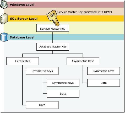 SQL2005_encryption_hierarchy